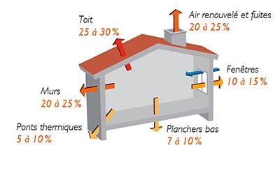 construire_ou_isoler_schema_maison_2